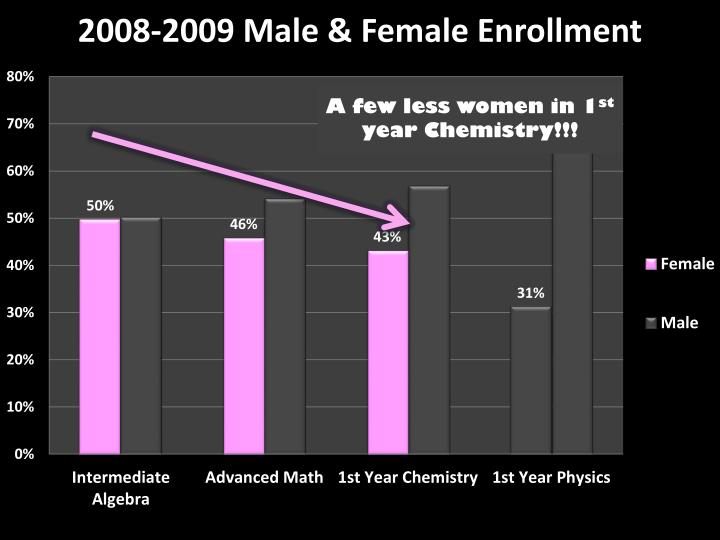 A few less women