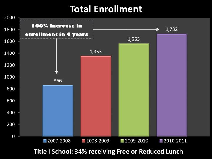 100% Increase in enrollment in 4 years