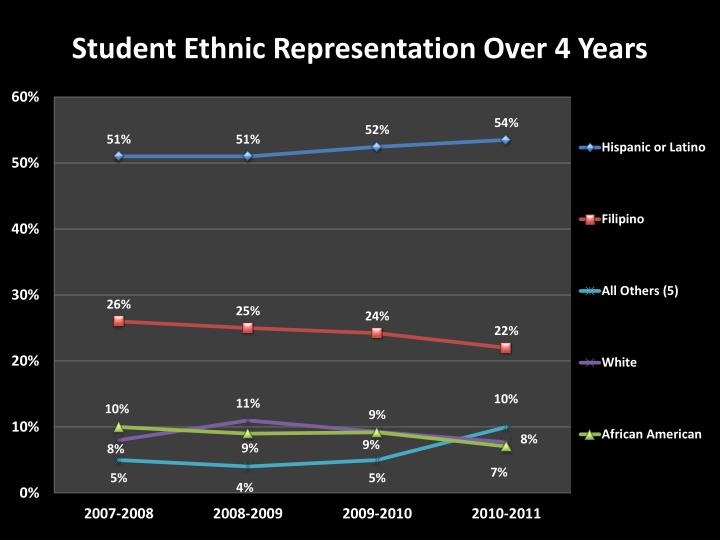 Student Ethnic Representation Over 4 Years