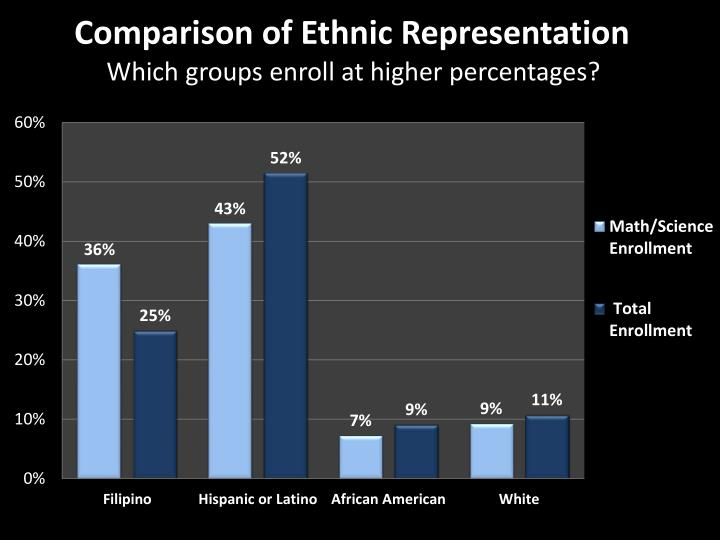 Which groups enroll at higher percentages?