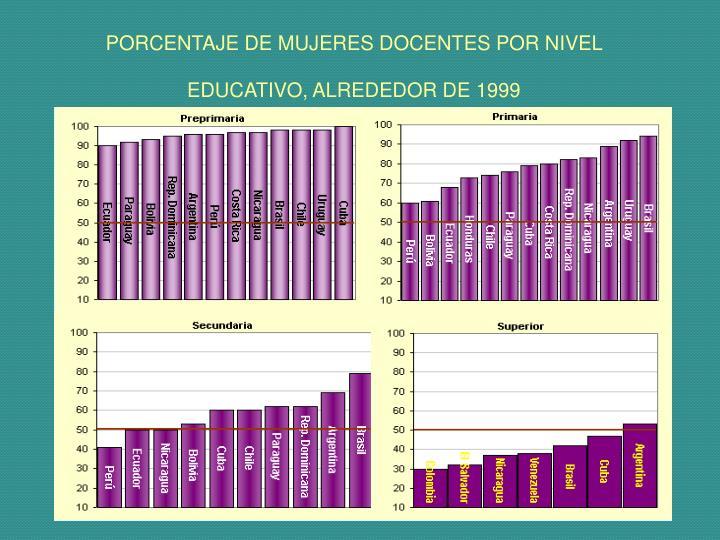 PORCENTAJE DE MUJERES DOCENTES POR NIVEL EDUCATIVO, ALREDEDOR DE 1999