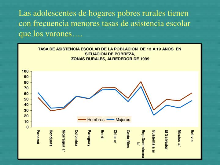 Las adolescentes de hogares pobres rurales tienen con frecuencia menores tasas de asistencia escolar que los varones….