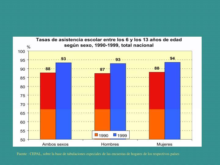 Fuente : CEPAL, sobre la base de tabulaciones especiales de las encuestas de hogares de los respectivos países