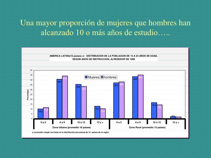 Una mayor proporción de mujeres que hombres han alcanzado 10 o más años de estudio…..