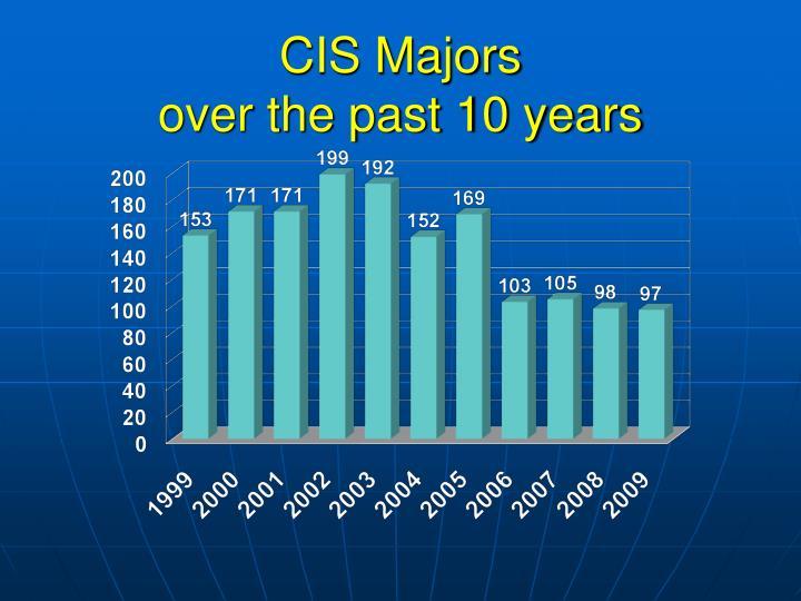 CIS Majors