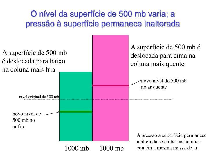 O nível da superfície de 500 mb varia; a pressão à superfície permanece inalterada