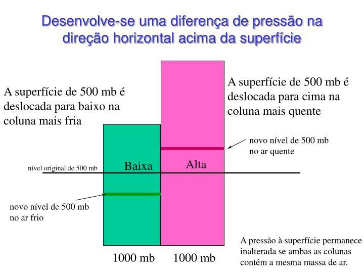 Desenvolve-se uma diferença de pressão na direção horizontal acima da superfície
