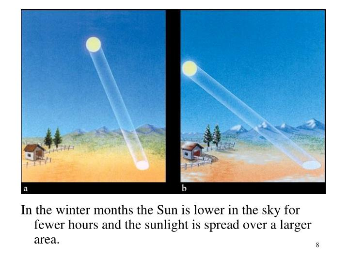 In the winter months the Sun is lower in the sky for fewer hours and the sunlight is spread over a larger area.