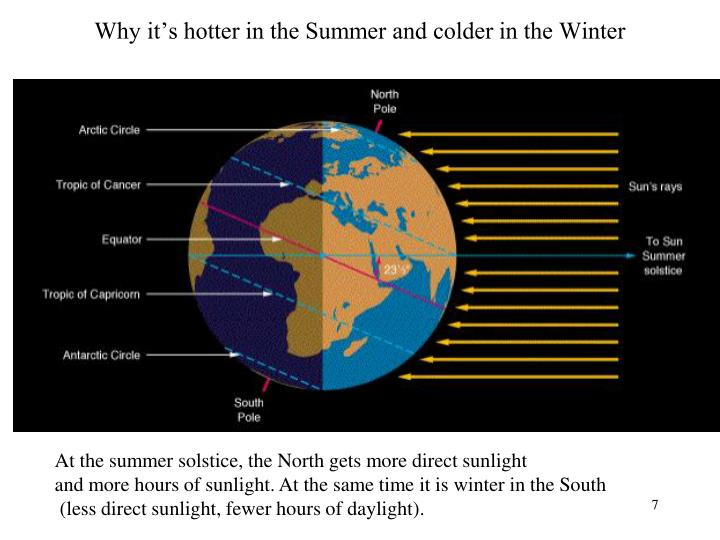 Why it's hotter in the Summer and colder in the Winter