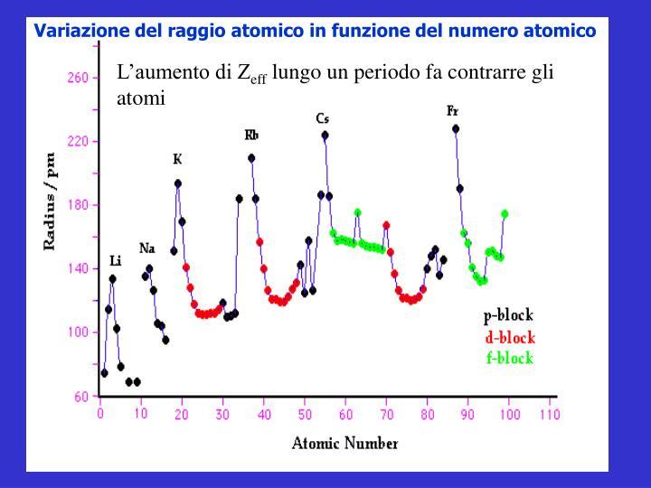 Variazione del raggio atomico in funzione del