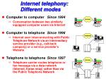 internet telephony different modes