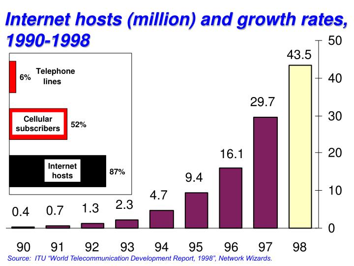 Internet hosts (million) and growth rates,
