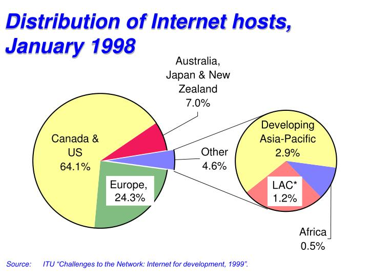 Distribution of Internet hosts,