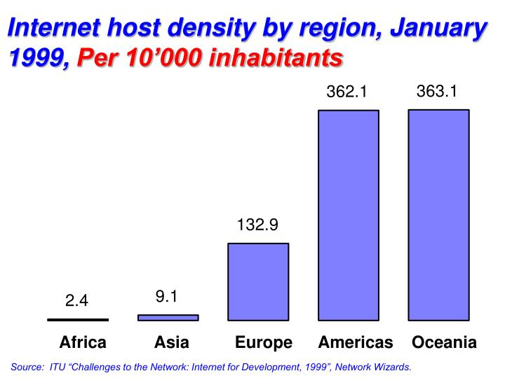 Internet host density by region, January 1999,