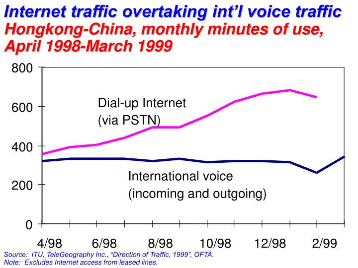 Internet traffic overtaking int'l voice traffic