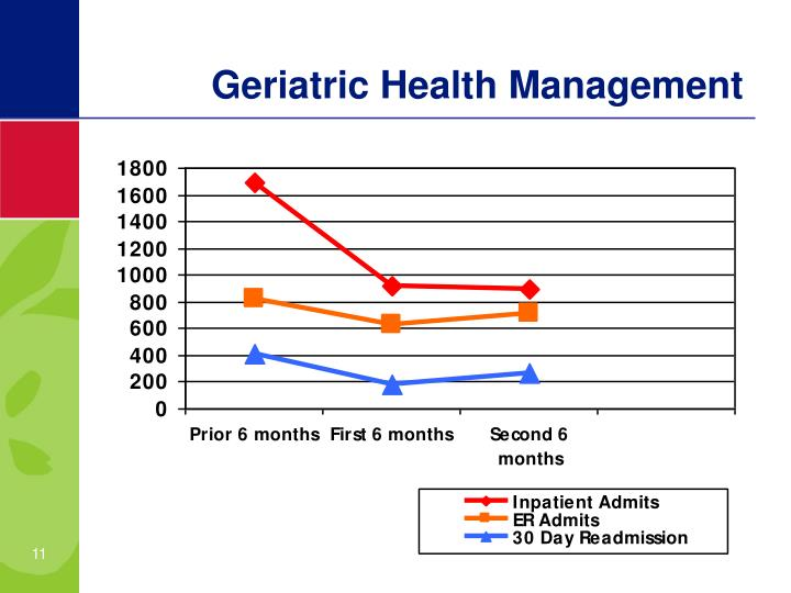 Geriatric Health Management