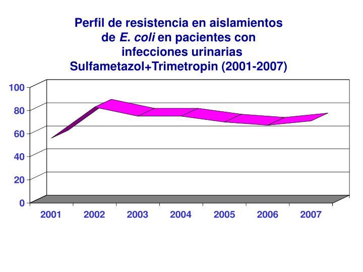 Perfil de resistencia en aislamientos