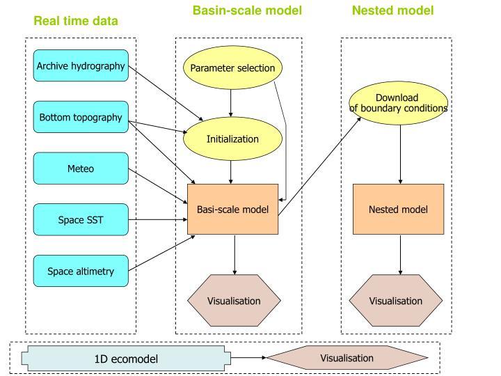 Basin-scale model