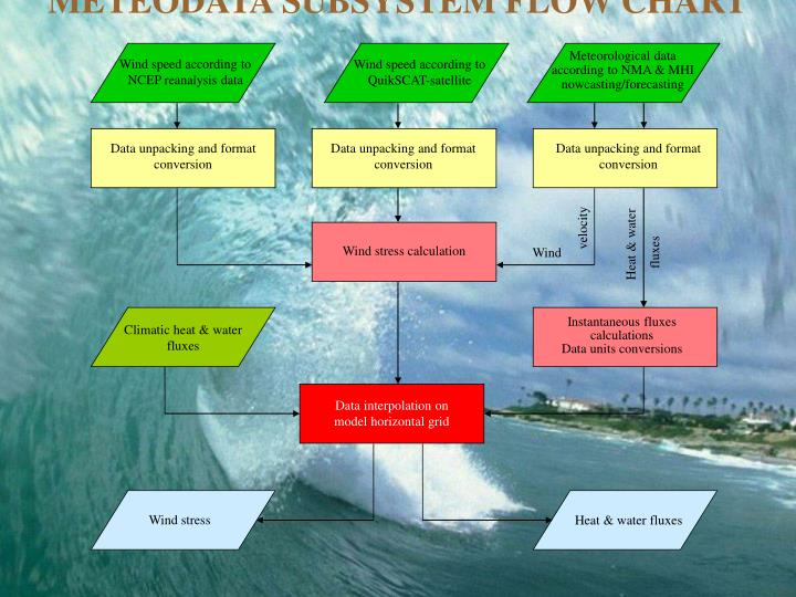 METEODATA SUBSYSTEM FLOW CHART