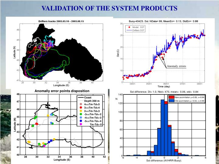 VALIDATION OF THE SYSTEM PRODUCTS