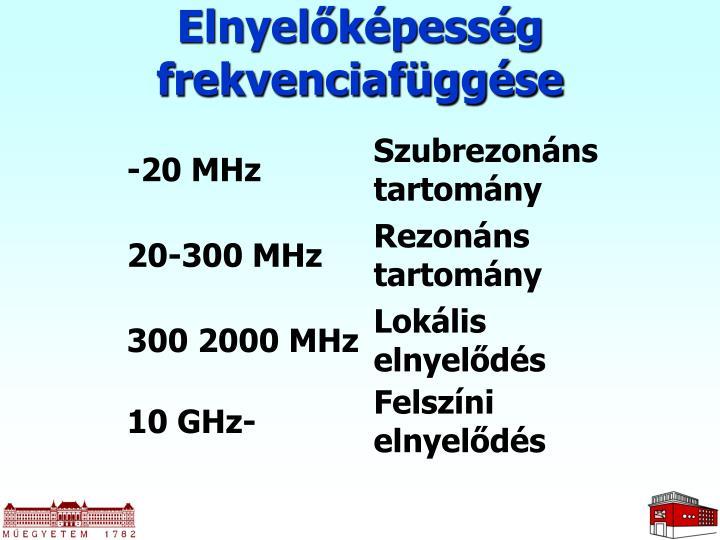 Elnyelőképesség frekvenciafüggése