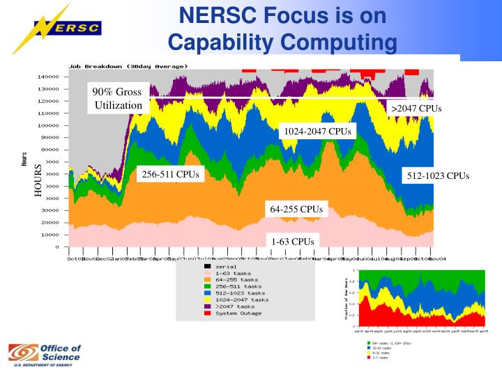 NERSC Focus is on Capability Computing