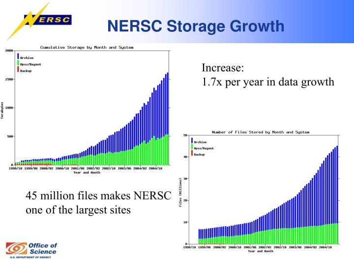 NERSC Storage Growth