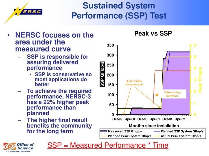 Sustained System Performance (SSP) Test