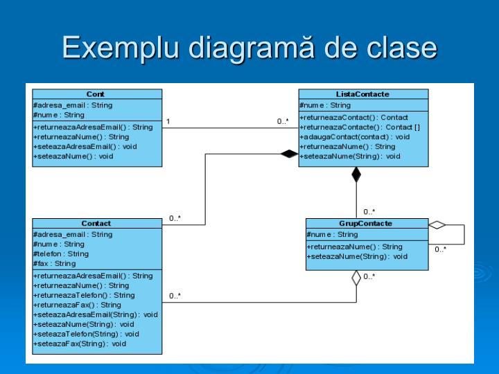 Exemplu diagramă de clase
