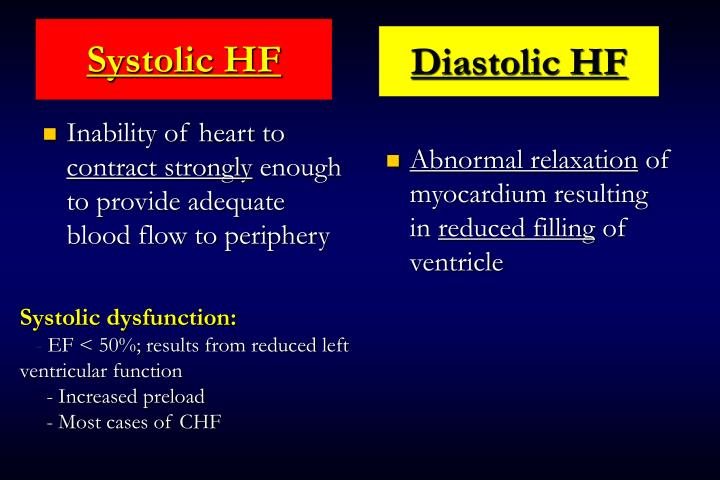 Systolic HF
