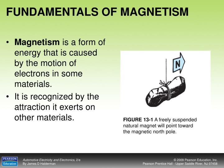 FUNDAMENTALS OF MAGNETISM