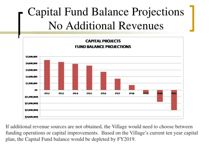 Capital Fund Balance Projections No Additional Revenues