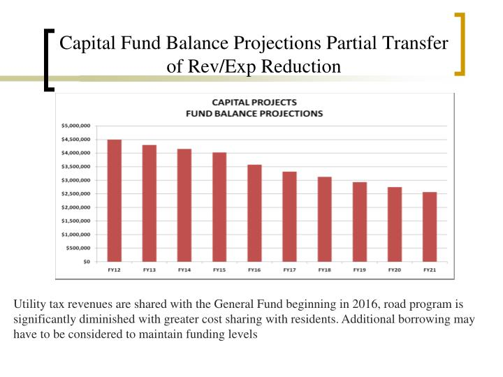 Capital Fund Balance Projections Partial Transfer of Rev/Exp Reduction