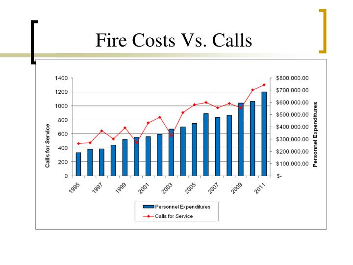 Fire Costs Vs. Calls