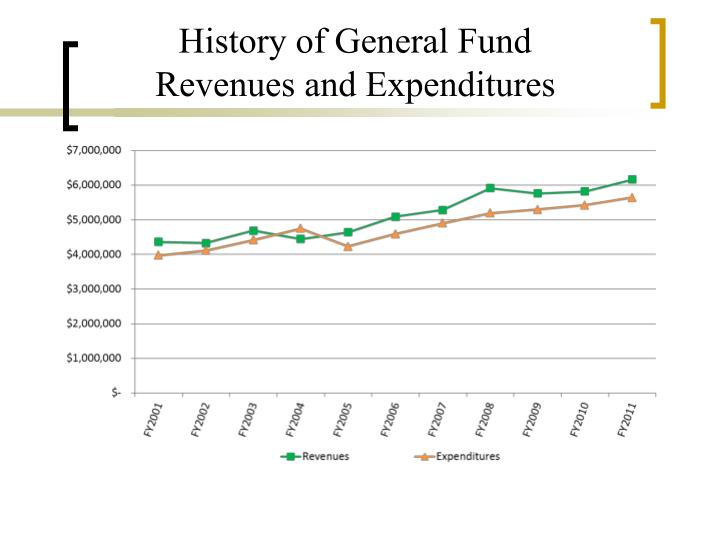 History of General Fund