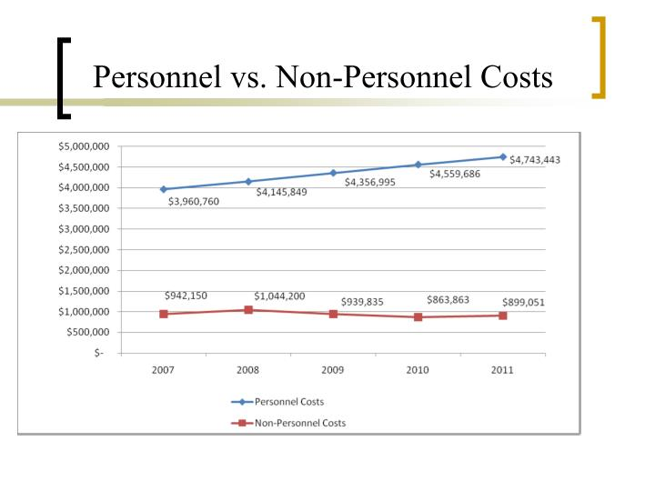 Personnel vs. Non-Personnel Costs