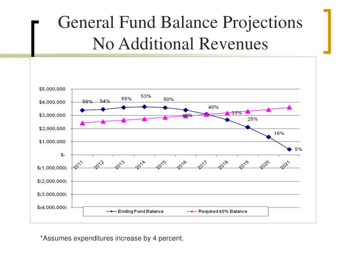 General Fund Balance Projections