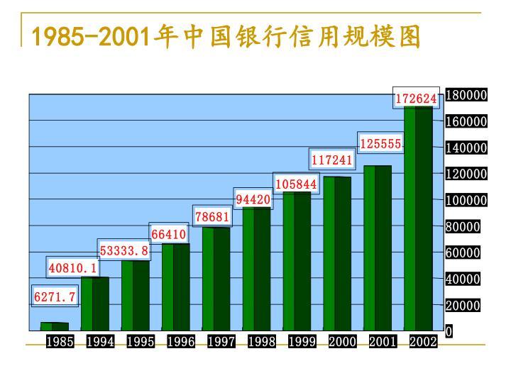 1985-2001