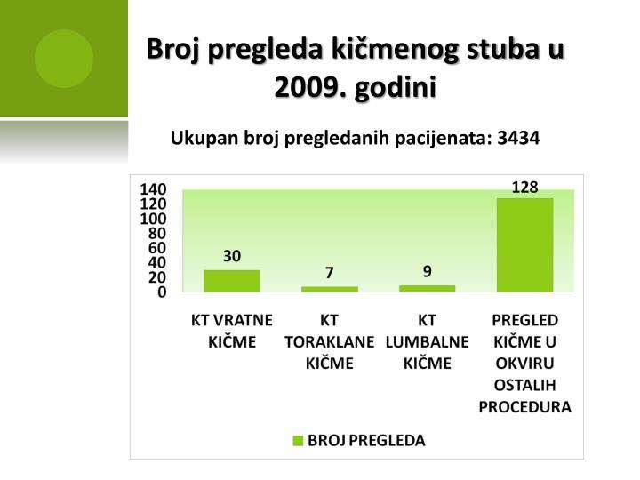 Broj pregleda kičmenog stuba u 2009. godini