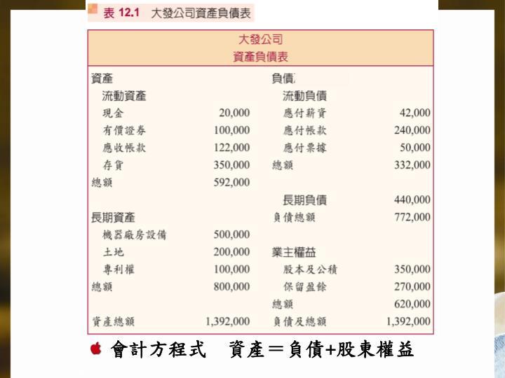 會計方程式    資產=負債