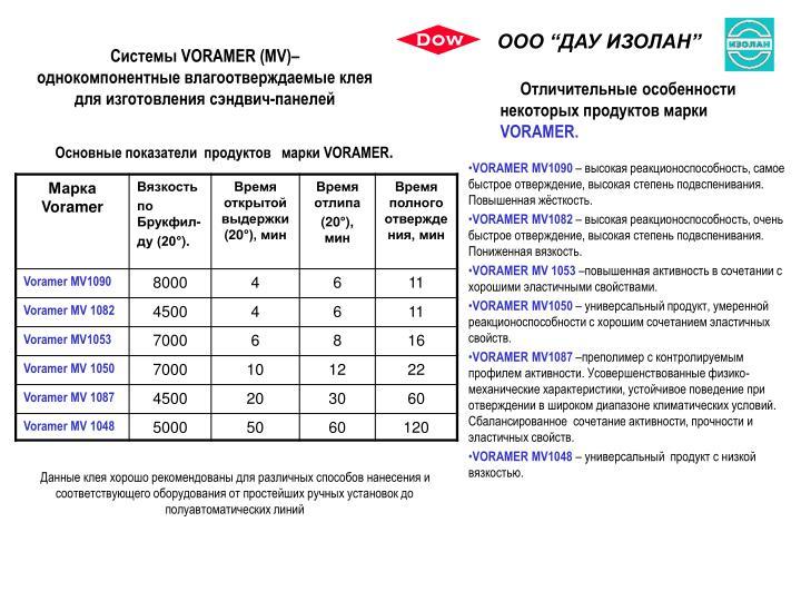 "ООО ""ДАУ ИЗОЛАН"""