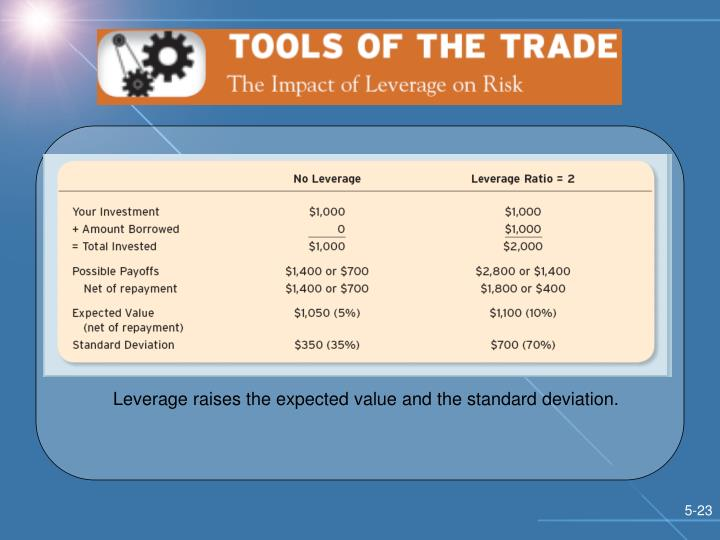 Leverage raises the expected value and the standard deviation.