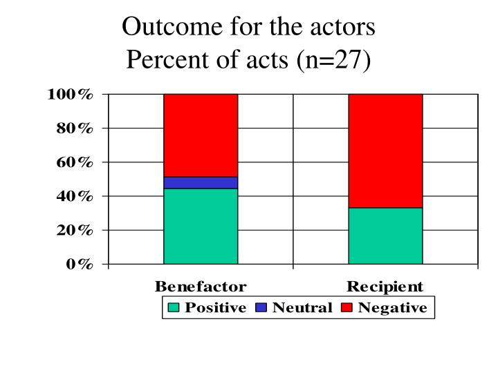 Outcome for the actors