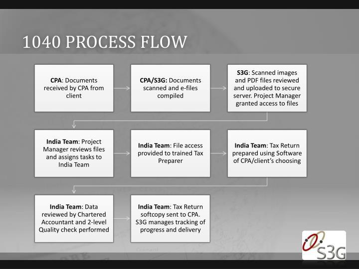 1040 process flow