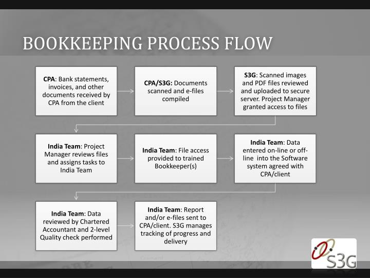 Bookkeeping process flow