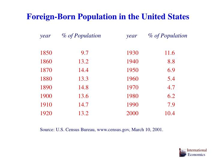 Foreign-Born Population in the United States