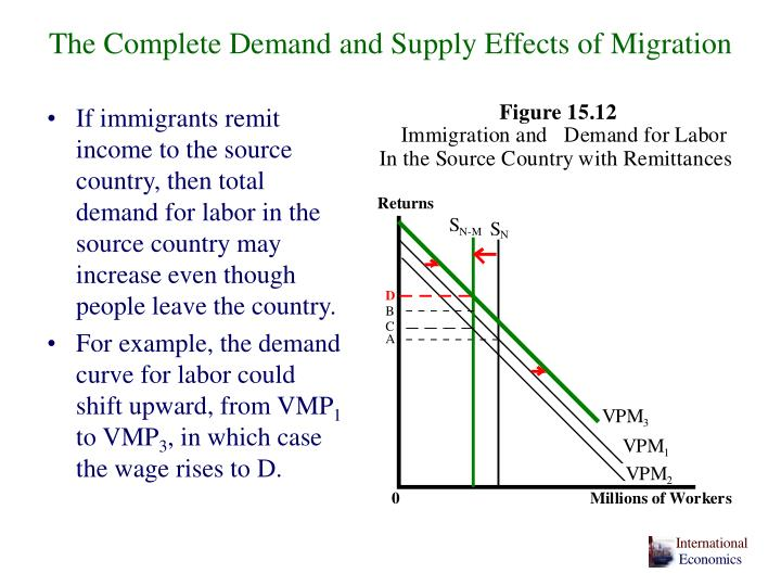 The Complete Demand and Supply Effects of Migration