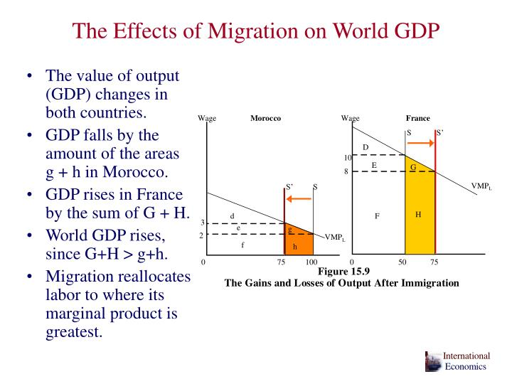 The Effects of Migration on World GDP