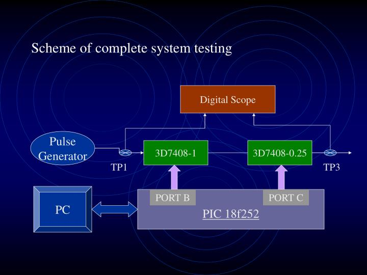 Scheme of complete system testing