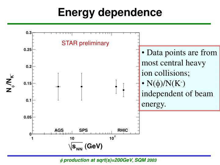 Energy dependence